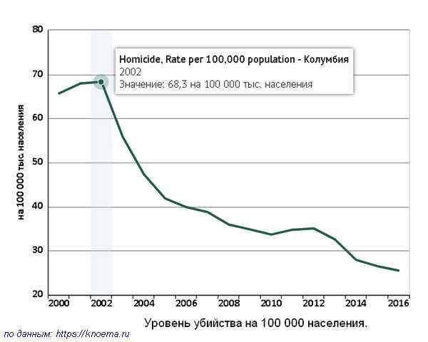 Уровень убийств в Колумбии на 100 000 населения.