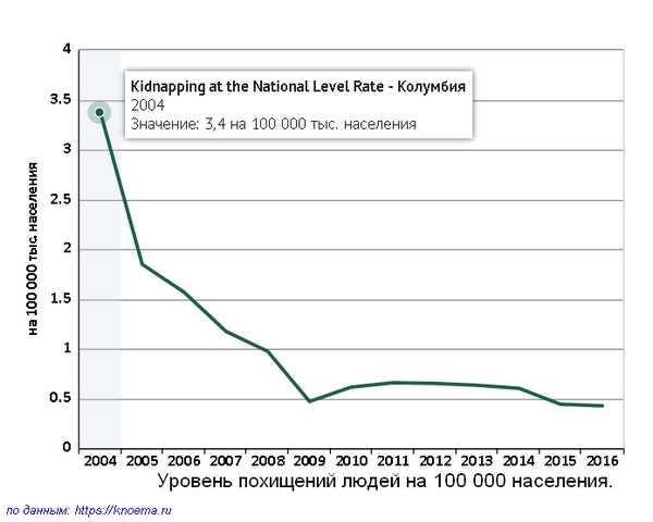 Уровень похищения людей в Колумбии на 100 000 населения.