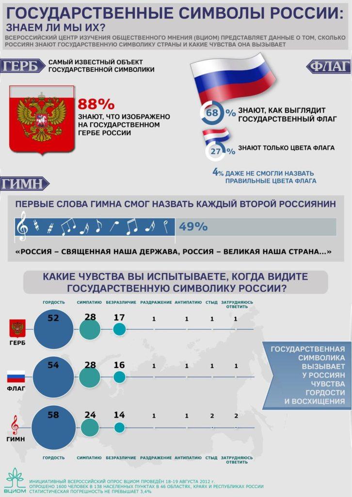https://infographics.wciom.ru/theme-archive/politics/internal-policy/state-symbols/article/gosudarstvennye-simvoly-rossii-flag-i-gerb-znaem-khor.html
